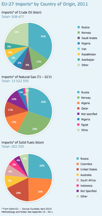 EU-Energy-Import-2011