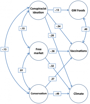 Conservatism and free-market worldview strongly predict rejection of climate science, in contrast to their weaker and opposing effects on acceptance of vaccinations. The two worldview variables do not predict opposition to genetically-modified (GM) foods. Conspiracist ideation, by contrast, predicts rejection of all three scientific propositions, albeit to greatly varying extents. Greater endorsement of a diverse set of conspiracy theories predicts opposition to GM foods, vaccinations, and climate science (Details: Stephan Lewandowsky, Gilles E. Gignac, and Klaus Oberauer,