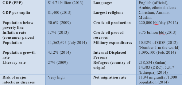 South Sudan at a Glance (Source: CIA World Factbook).