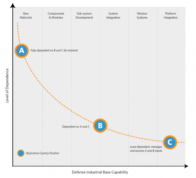 Figure 1 - Interdependence in the International System: Reflects a manufacturing view of the defense industrial base. Information technology capabilities (i.e., data PED or cyber) have made industrial base capabilities more accessible to smaller countries with less national resources. How this impacts the curve or a nation's independence is worth further exploration.
