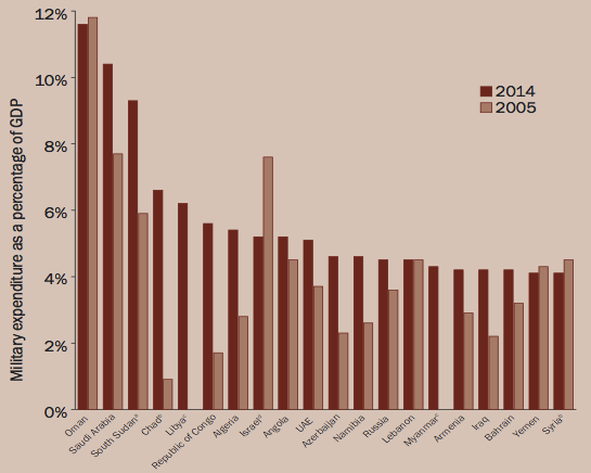 "Countries with a military burden over 4 per cent of gross domestic product (GDP) in 2014 or in year of most recent available data (Sam Perlo-Freeman u. a., ""Trends in World Military Expenditure, 2014"", SIPRI, April 2015)."