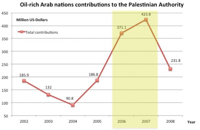 "Table 3: Contribution from Algeria, Bahrain, Kuwait, Libya, Oman, Qatar, Saudi Arabia and the UAE to the PNA. Especially Kuwait, Libya, Oman, Qatar and Saudi Arabia increased their contributions when Hamas was in control of the PNA from January 2006 to June 2007 (highlighted in yellow). After the split in the PNA between Hamas and Fatah, the take over the PNA in the Gaza Strip by Hamas, respectively the take over the PNA in the West Bank by Fatah and the forming of the ""new PNA"" by Fatah in June 2007, Kuwait, Qatar and Saudi Arabia reduced their contribution to the PNA (Libya and Oman reduced their contributions in the beginning of 2007)."
